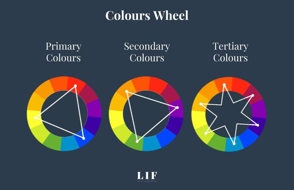 choose the right colours palette-colours wheel